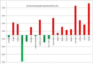 Descenso del paro en 2013 por CCAA