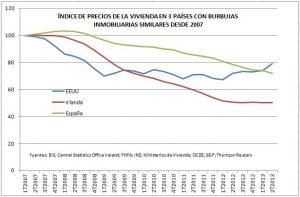Precios inmobiliarios en Irlanda, EEUU y España