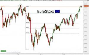 Gráfico EuroStoxx
