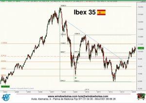 Gráfico semanal del Ibex 35