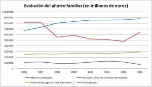 Evolución del ahorro en España