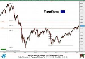 Gráfico semanal EuroStoxx50