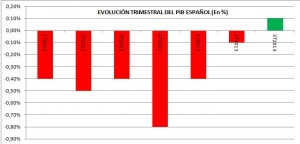 Evolución trimestral