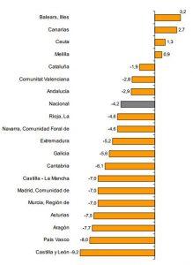 Indice general por comunidades y ciudades autónomas.  Tasa anual de las ventas. Fuente INE