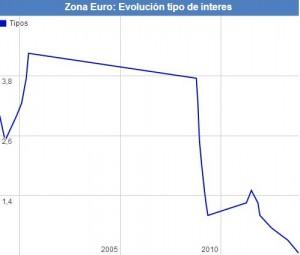 Evolución de tipos BCE (datosmacro.com)