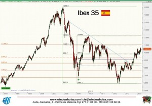 Gráfico semanal Ibex35