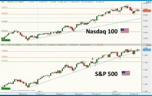 Gráfico semanal Nasdaq y S&P