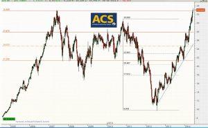 Gráfico semanal ACS