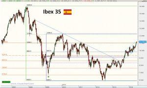 Gráfico semanal de Ibex