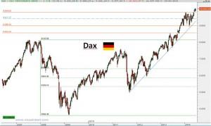 Gráfico semanal Dax