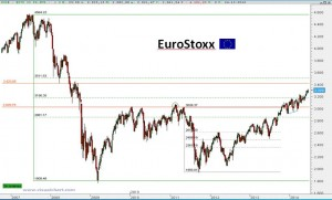 Gráfico semanal EuroStoxx