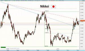 Gráfico semanal Nikkei