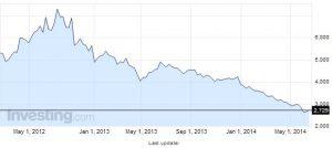 Evolución bono a 10 años (www.investing.com)
