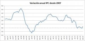 Evolución de la Inflación
