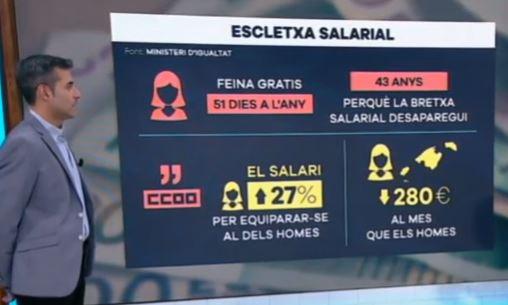 Brecha salarial mujeres y jóvenes