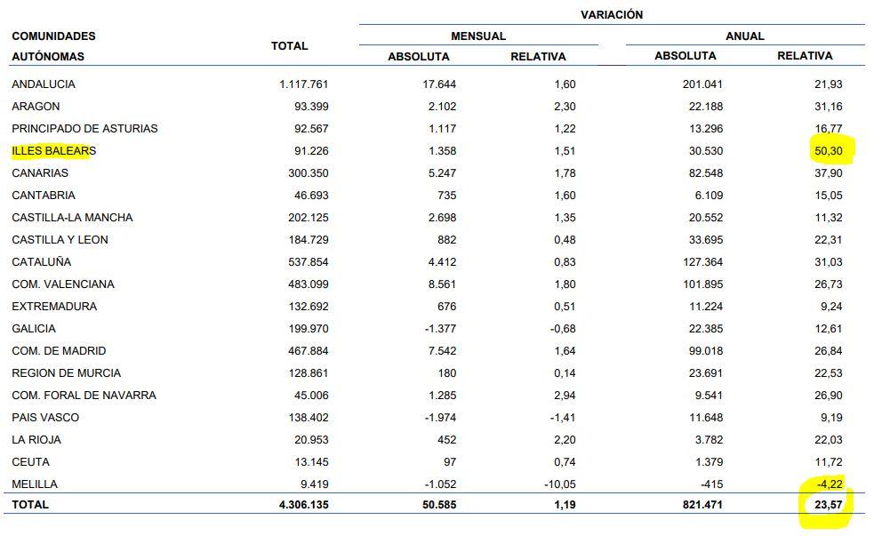 Datos de paro febrero 2020
